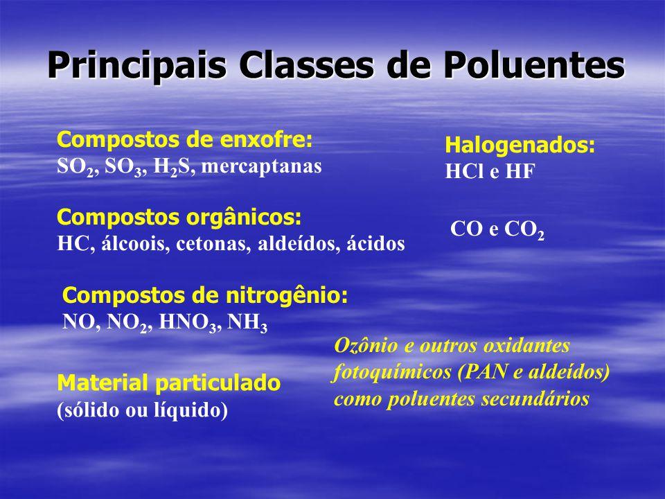 Principais Classes de Poluentes Compostos de enxofre: SO 2, SO 3, H 2 S, mercaptanas Compostos de nitrogênio: NO, NO 2, HNO 3, NH 3 Compostos orgânicos: HC, álcoois, cetonas, aldeídos, ácidos CO e CO 2 Halogenados: HCl e HF Material particulado (sólido ou líquido) Ozônio e outros oxidantes fotoquímicos (PAN e aldeídos) como poluentes secundários