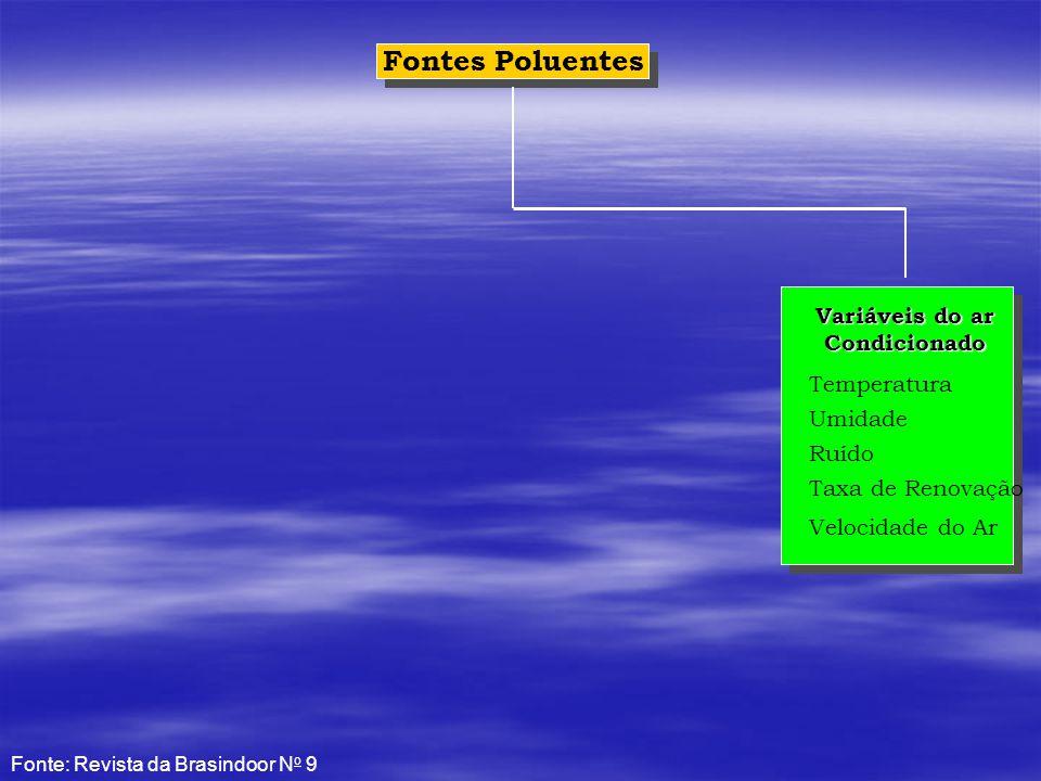 Fontes Poluentes Variáveis do ar Condicionado Temperatura Umidade Ruído Taxa de Renovação Velocidade do Ar Fonte: Revista da Brasindoor N o 9