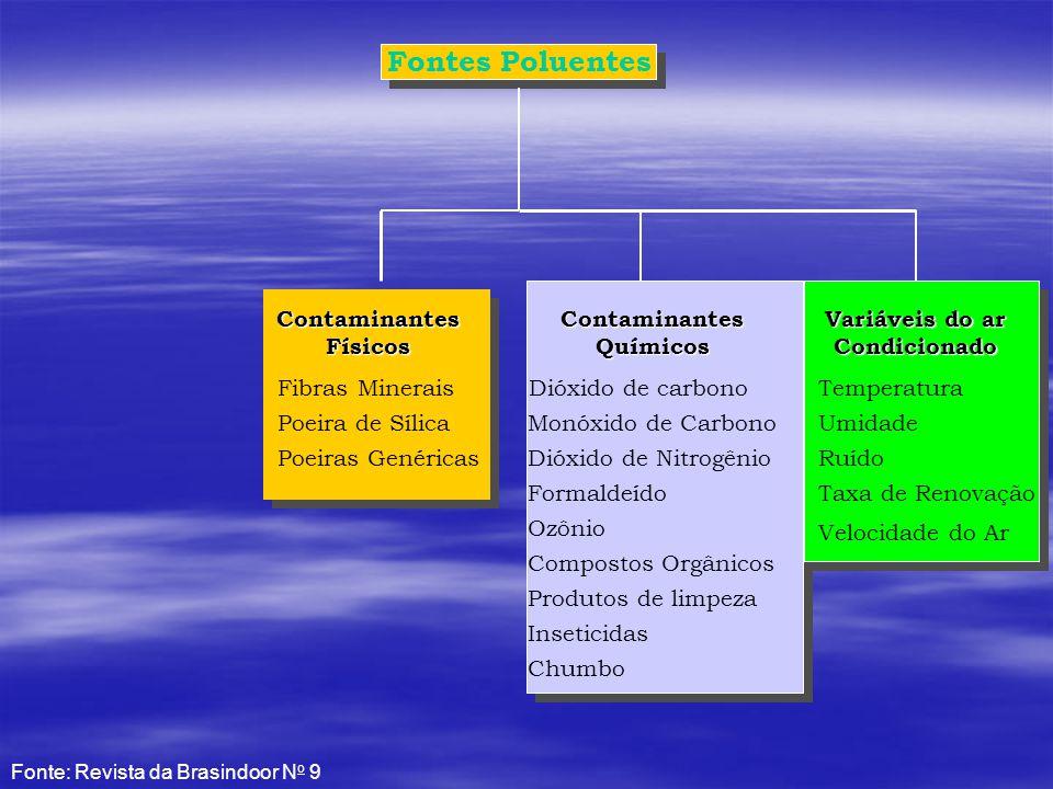 Fontes Poluentes Variáveis do ar Condicionado Temperatura Umidade Ruído Taxa de Renovação Velocidade do Ar Contaminantes Químicos Monóxido de Carbono Dióxido de carbono Dióxido de Nitrogênio Formaldeído Ozônio Compostos Orgânicos Produtos de limpeza Inseticidas Chumbo Contaminantes Físicos Fibras Minerais Poeira de Sílica Poeiras Genéricas Fonte: Revista da Brasindoor N o 9