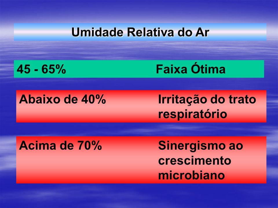 Umidade Relativa do Ar 45 - 65%Faixa Ótima Abaixo de 40%Irritação do trato respiratório Acima de 70%Sinergismo ao crescimento microbiano