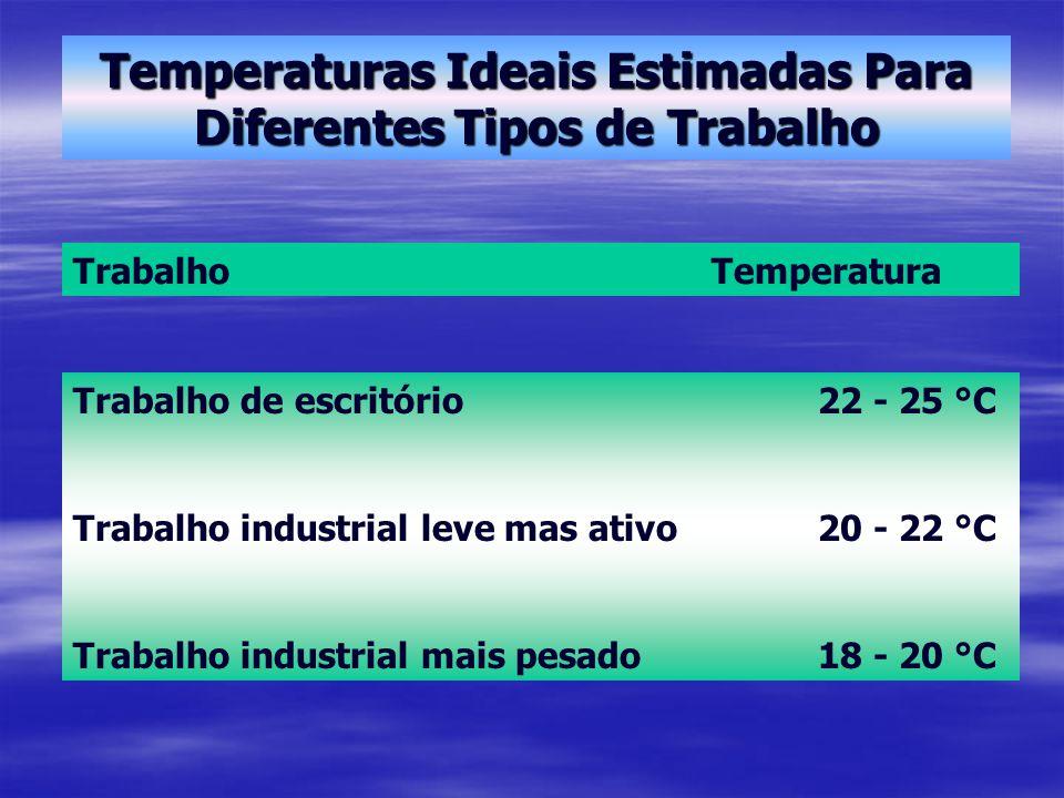 Temperaturas Ideais Estimadas Para Diferentes Tipos de Trabalho TrabalhoTemperatura Trabalho de escritório22 - 25 °C Trabalho industrial leve mas ativo20 - 22 °C Trabalho industrial mais pesado18 - 20 °C