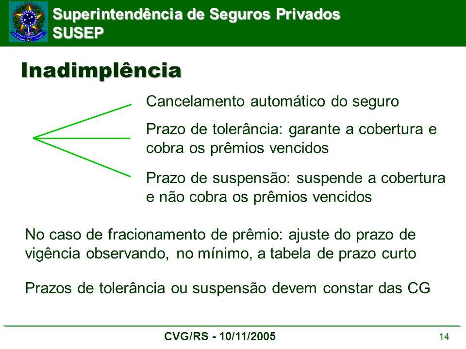 Superintendência de Seguros Privados SUSEP CVG/RS - 10/11/2005 14 Inadimplência Cancelamento automático do seguro Prazo de tolerância: garante a cober