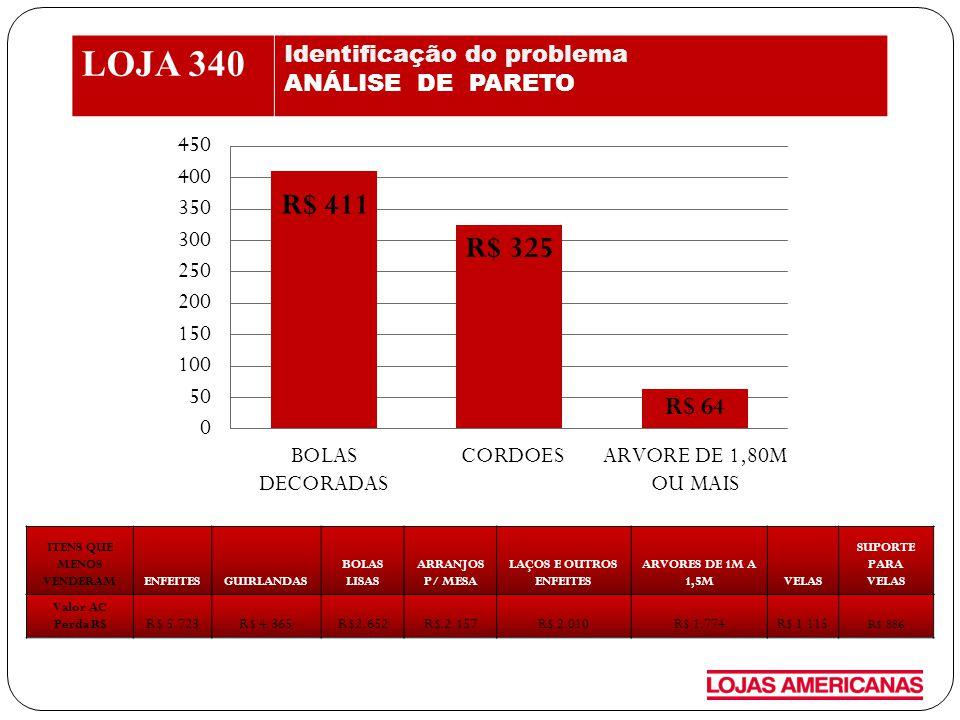 LOJA 340 ANÁLISE DEFINIÇÃO DAS CAUSAS MAIS PROVAVEIS - LOJA EQUIPAMENTO MERCADORIAGENTE GESTÃO SALÃO DE VENDAS ATENDIMENTO PERDAS DE VENDA DE 2012 R$ Som inaudível Iluminação insuficiente Régua de preços quebrados Falta de itens básicos Falta de itens + vendidos Estoque desbalanceados Rotinas dos promotores Baixa produtividade Treinamento SDL e GC Equipe comercial pouco efetiva Concorrência Má exposição dos principais itens Itens com estoque negativo Rotina diária ineficiente Falta de anúncio no som Depto desarrumado Mercadorias espalhadas Precificação inadequada Balcões depto não arrumados por linhas Atendimento nas ilhas Não atualização de padrão de atendimentos do pdv's Cronograma de operação mal dimensionado Atraso na entrega dos itens de natal