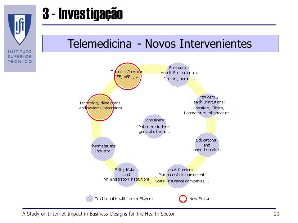 A Study on Internet Impact in Business Designs for the Health Sector10 Telemedicina - Novos Intervenientes 3 - Investigação