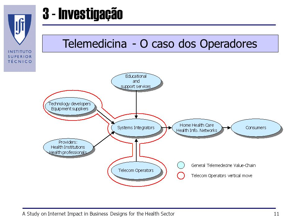 A Study on Internet Impact in Business Designs for the Health Sector11 Telemedicina - O caso dos Operadores 3 - Investigação