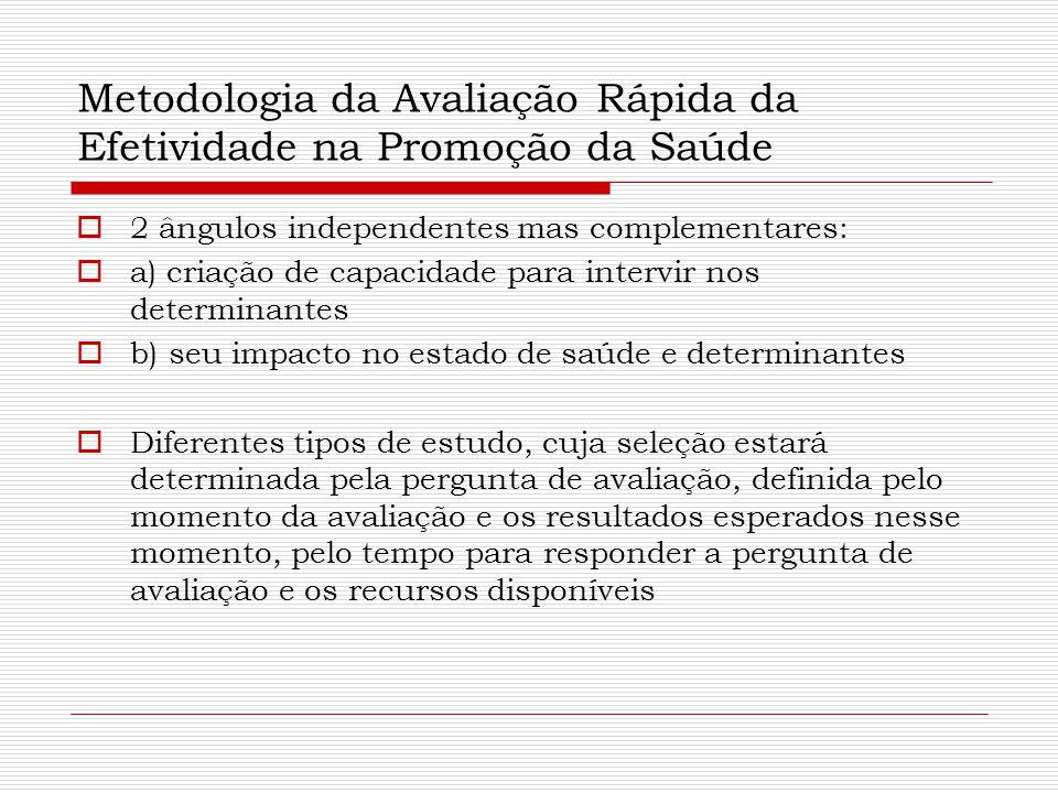 Metodologia da Avaliação Rápida da Efetividade na Promoção da Saúde  2 ângulos independentes mas complementares:  a) criação de capacidade para inte