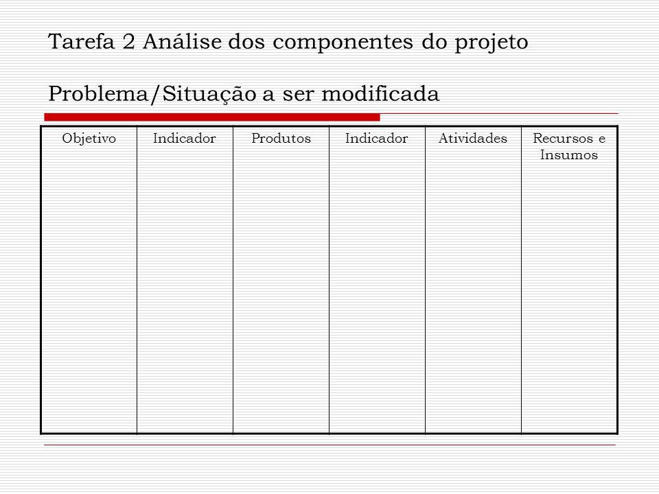 Tarefa 2 Análise dos componentes do projeto Problema/Situação a ser modificada ObjetivoIndicadorProdutosIndicadorAtividadesRecursos e Insumos