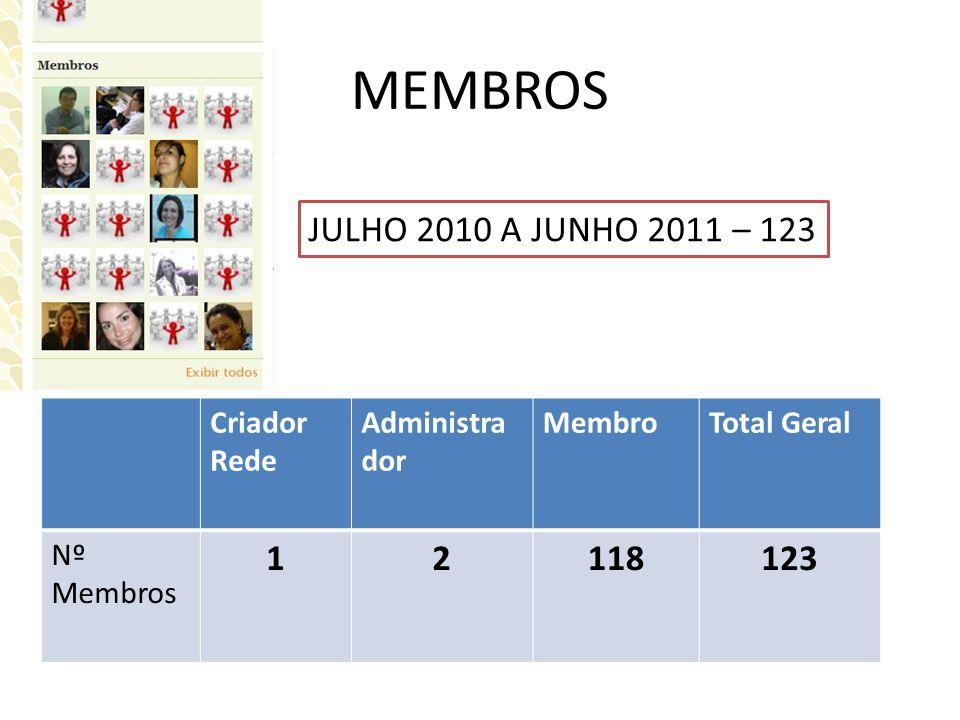 MEMBROS JULHO 2010 A JUNHO 2011 – 123 Criador Rede Administra dor MembroTotal Geral Nº Membros 12118123