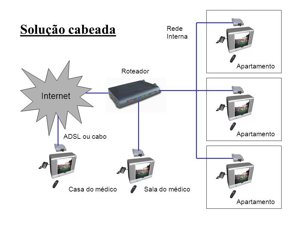 Solução WiFi Roteador Sala do médico Internet Casa do médico ADSL ou cabo Apartamento Access Point