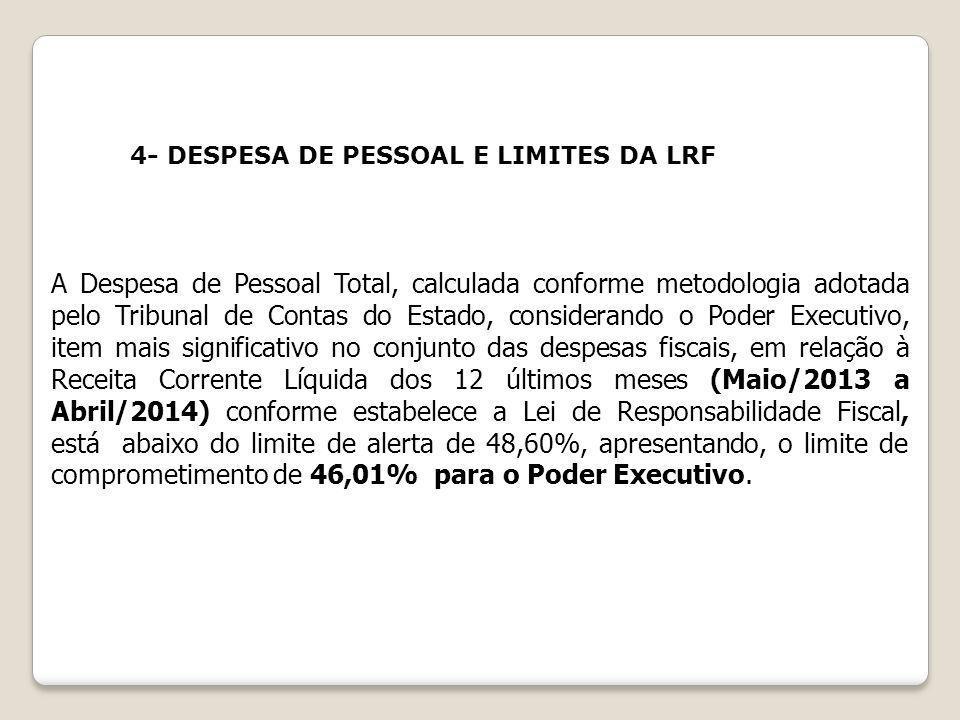 4- DESPESA DE PESSOAL E LIMITES DA LRF A Despesa de Pessoal Total, calculada conforme metodologia adotada pelo Tribunal de Contas do Estado, considera