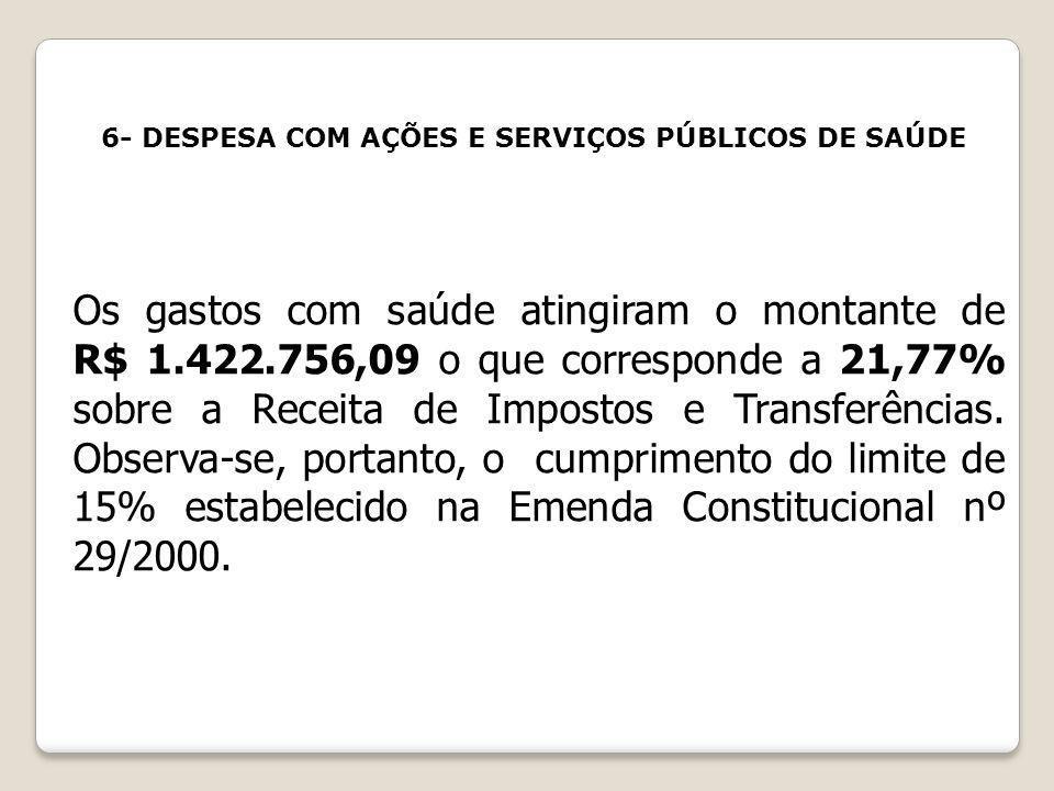 6- DESPESA COM AÇÕES E SERVIÇOS PÚBLICOS DE SAÚDE Os gastos com saúde atingiram o montante de R$ 1.422.756,09 o que corresponde a 21,77% sobre a Recei