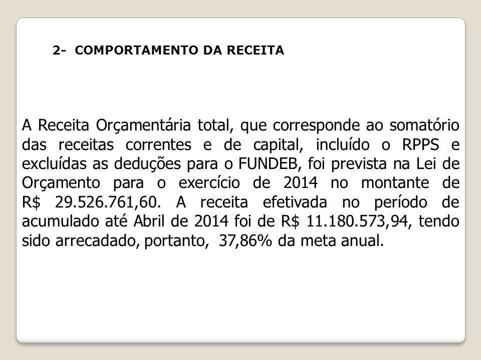 A Receita Orçamentária total, que corresponde ao somatório das receitas correntes e de capital, incluído o RPPS e excluídas as deduções para o FUNDEB,