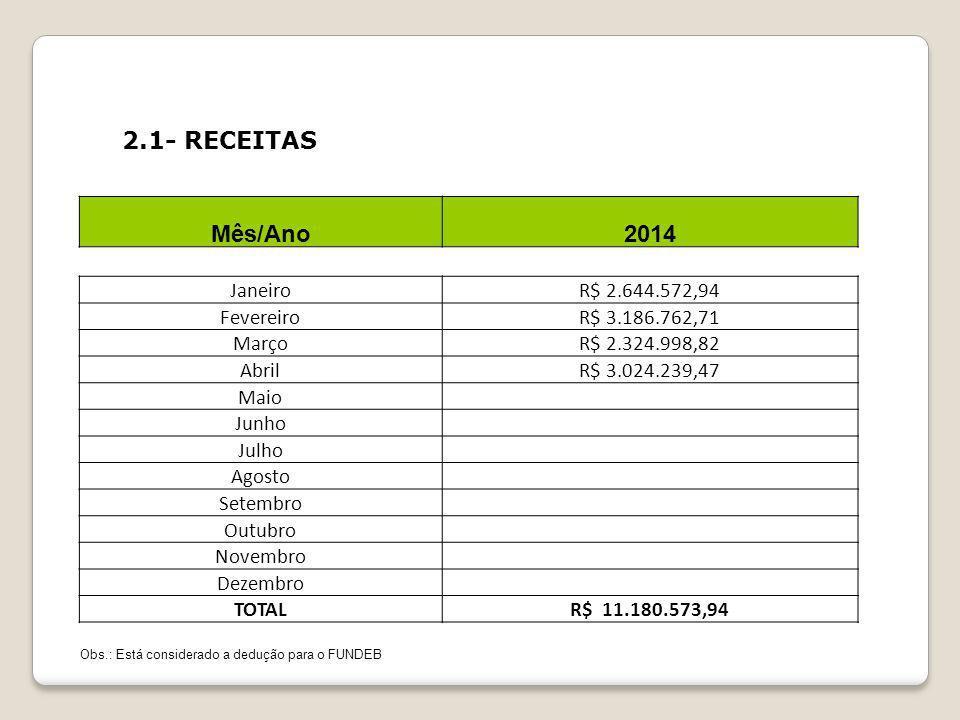 3- COMPORTAMENTO DA DESPESA Considerando todas as fontes de recursos, a Despesa Total liquidada, no período ACUMULADO até Abril de 2014, apresentou uma execução inferior à Receita Total realizada.