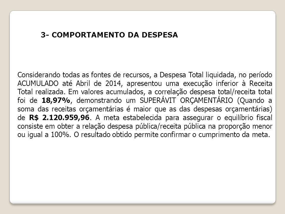 3- COMPORTAMENTO DA DESPESA Considerando todas as fontes de recursos, a Despesa Total liquidada, no período ACUMULADO até Abril de 2014, apresentou um