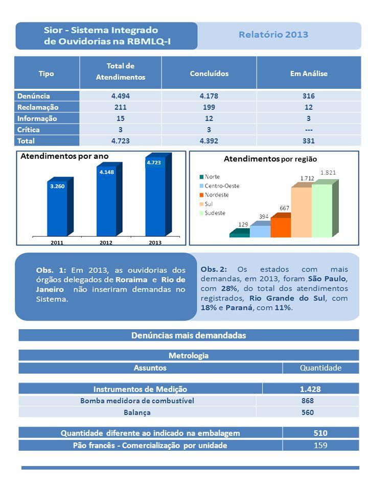 VOLTAR Ipem-RJ - Instituto de Pesos e Medidas do Estado do Rio de Janeiro Total de atendimentos 182100% Total de atendimentos concluídos 10658,2% Total de atendimentos em andamento 7641,8% Total de atendimentos procedentes 4441,5% Mais demandados (Denuncia)ConcluídosProcedentes AssuntosQuantidade% % % Bomba de combustível descalibrada 5129,3%2447,1%4 17% (Empresa clandestina) - Inspeção e manutenção em extintores de incêndio 2614,9%2388,5%11 48% Balança descalibrada2011,5%630%1 17% Produto pré-medido - Quantidade diferente ao indicado na embalagem 158,6%327,3%2 67% SEM SELO - Aparelhos eletrodoméstico e similares - Segurança 116,3%1090,9%9 90% SEM SELO - Brinquedo95,2%9100,0%9 100% Pão francês - Comercialização por unidade 52,9%120,0%0 0% (Empresa clandestina) - Reforma de pneus 42,3%4100,0%3 75% QUANTIDADE POR TEMPO DE ATENDIMENTO IPEM-RJ24 h Finalizados (De 1 a 15 Dias) Finalizados (De 16 a 30 Dias) Finalizados (Mais de 30 dias) Sem RespostaTOTAL 0141676 182