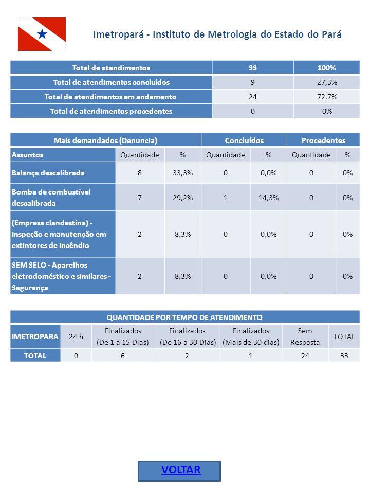 Imetropará - Instituto de Metrologia do Estado do Pará Total de atendimentos 33100% Total de atendimentos concluídos 927,3% Total de atendimentos em andamento 2472,7% Total de atendimentos procedentes 00% Mais demandados (Denuncia)ConcluídosProcedentes AssuntosQuantidade% % % Balança descalibrada833,3%00,0%00% Bomba de combustível descalibrada 729,2%114,3%00% (Empresa clandestina) - Inspeção e manutenção em extintores de incêndio 28,3%00,0%00% SEM SELO - Aparelhos eletrodoméstico e similares - Segurança 28,3%00,0%00% QUANTIDADE POR TEMPO DE ATENDIMENTO IMETROPARA24 h Finalizados (De 1 a 15 Dias) Finalizados (De 16 a 30 Dias) Finalizados (Mais de 30 dias) Sem Resposta TOTAL 06212433 VOLTAR