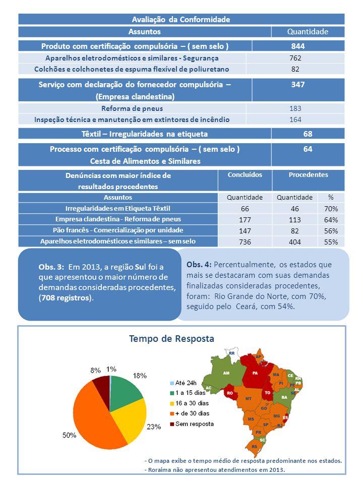 AEM-MS - Agência Estadual de Metrologia Mato Grosso do Sul VOLTAR Total de atendimentos 96100% Total de atendimentos concluídos 9599,0% Total de atendimentos em andamento 11,0% Total de atendimentos procedentes 4244% Mais demandados (Denuncia)ConcluídosProcedentes AssuntosQuantidade% % % SEM SELO) - Cesta de Alimentos e Similares 2123,3%21100,0%6 29% Produto pré-medido - Quantidade diferente ao indicado na embalagem 88,9%8100,0%3 38% Produto pré-medido - Ausência de indicação quantitativa 77,8%7100,0%4 57% Pão francês - Comercialização por unidade 66,7%6100,0%4 67% Bomba medidora de combustível - descalibrada 55,6%480,0%0 0% (Empresa clandestina) - Reforma de pneus 55,6%5100,0%4 80% QUANTIDADE POR TEMPO DE ATENDIMENTO AEM/MS24 h Finalizados (De 1 a 15 Dias) Finalizados (De 16 a 30 Dias) Finalizados (Mais de 30 dias) Sem RespostaTOTAL 1352138196