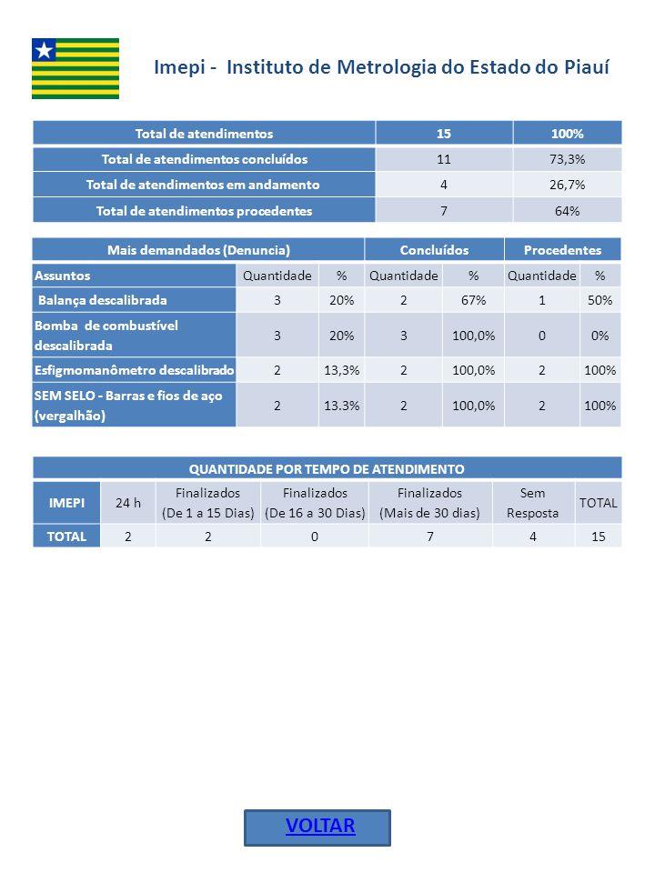 Imepi - Instituto de Metrologia do Estado do Piauí VOLTAR Total de atendimentos 15100% Total de atendimentos concluídos 1173,3% Total de atendimentos em andamento 426,7% Total de atendimentos procedentes 764% Mais demandados (Denuncia)ConcluídosProcedentes AssuntosQuantidade% % % Balança descalibrada320%267%150% Bomba de combustível descalibrada 320%3100,0%00% Esfigmomanômetro descalibrado213,3%2100,0%2100% SEM SELO - Barras e fios de aço (vergalhão) 213.3%2100,0%2100% QUANTIDADE POR TEMPO DE ATENDIMENTO IMEPI24 h Finalizados (De 1 a 15 Dias) Finalizados (De 16 a 30 Dias) Finalizados (Mais de 30 dias) Sem Resposta TOTAL 2207415