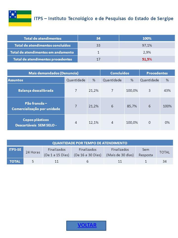 ITPS – Instituto Tecnológico e de Pesquisas do Estado de Sergipe VOLTAR Total de atendimentos 34100% Total de atendimentos concluídos 3397,1% Total de atendimentos em andamento 12,9% Total de atendimentos procedentes 1751,5% Mais demandados (Denuncia)ConcluídosProcedentes AssuntosQuantidade% % % Balança descalibrada721,2%7100,0%343% Pão francês – Comercialização por unidade 721,2%685,7%6100% Copos plásticos Descartáveis SEM SELO - 412,1%4100,0%00% QUANTIDADE POR TEMPO DE ATENDIMENTO ITPS-SE 24 Horas Finalizados (De 1 a 15 Dias) Finalizados (De 16 a 30 Dias) Finalizados (Mais de 30 dias) Sem Resposta TOTAL 5116 134