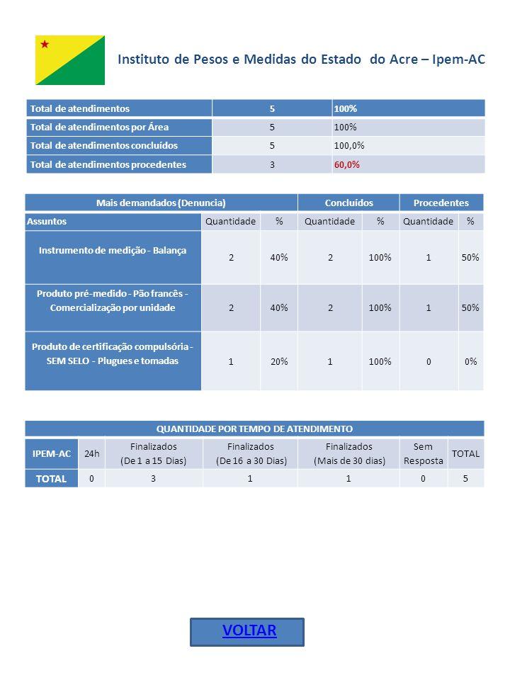 Inmeq-AL - Instituto de Metrologia e Qualidade do Estado de Alagoas Total de atendimentos 36100% Total de atendimentos concluídos 3494,4% Total de atendimentos em andamento 25,6% Total de atendimentos procedentes 1132% Mais demandados (Denuncia)ConcluídosProcedentes AssuntosQuantidade% % % Produto pré-medido - Quantidade diferente ao indicado na embalagem 413,3%4100,0%250% Balança descalibrada413,3%250,0%00% Pão francês vendido por unidade 310,0%3100,0%133% SEM SELO - Copos plásticos descartáveis 310,0%3100,0%3100% SEM SELO - Embalagem plástica p/ álcool 26,7%2100,0%00% SEM SELO - Fósforo26,7%2100,0%00% SEM SELO - Mamadeira26,7%2100,0%00% SEM SELO - Preservativo masculino 26,7%2100,0%00% SELO FALSO - Extintor de incêndio 26,7%2100,0%2100% QUANTIDADE POR TEMPO DE ATENDIMENTO INMEQ/AL24 h Finalizados (De 1 a 15 Dias) Finalizados (De 16 a 30 Dias) Finalizados (Mais de 30 dias) Sem Resposta TOTAL 51964236 VOLTAR