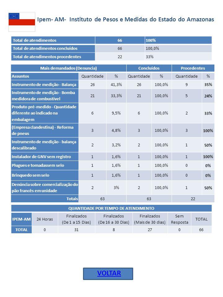 Ipem- AM- Instituto de Pesos e Medidas do Estado do Amazonas Total de atendimentos 66100% Total de atendimentos concluídos 66100,0% Total de atendimentos procedentes 2233% Mais demandados (Denuncia)ConcluídosProcedentes AssuntosQuantidade% % % Instrumento de medição - Balança2641,3%26100,0%9 35% Instrumento de medição - Bomba medidora de combustível 2133,3%21100,0%5 24% Produto pré-medido - Quantidade diferente ao indicado na embalagem 69,5%6100,0%2 33% (Empresa clandestina) - Reforma de pneus 34,8%3100,0%3 100% Instrumento de medição - balança descalibrado 23,2%2100,0%1 50% Instalador de GNV sem registro11,6%1100,0%1 100% Plugues e tomadassem selo11,6%1100,0%0 0% Brinquedo sem selo11,6%1100,0%0 0% Denúncia sobre comercialização do pão francês em unidade 23%2100,0%1 50% Totais63 22 QUANTIDADE POR TEMPO DE ATENDIMENTO IPEM-AM24 Horas Finalizados (De 1 a 15 Dias) Finalizados (De 16 a 30 Dias) Finalizados (Mais de 30 dias) Sem Resposta TOTAL 031827066 VOLTAR