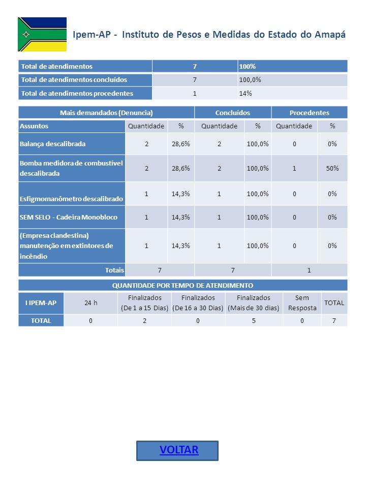 Ipem-PE- Instituto de Pesos e Medidas de Pernambuco Total de atendimentos 64100% Total de atendimentos concluídos 6398,4% Total de atendimentos em andamento 11,6% Total de atendimentos procedentes 1625% Mais demandados (Denuncia)ConcluídosProcedentes AssuntosQuantidade% % % SEM SELO - Colchão e colchonete 1016,7%10100,0%0 0% Bomba de combustível descalibrada 711,7%7100,0%0 0% Balança descalibrada610,0%6100,0%3 50% SEM SELO - Aparelhos eletrodoméstico e similares 58,3%5100,0%2 40% Produto com certificação voluntária - Lâmpadas 46,7%4100,0%1 25% Produto pré-medido - Quantidade diferente ao indicado na embalagem 46,7%375,0%2 67% Fiscalização (metrologia legal) - Procedimento de fiscalização 46,7%4100,0%1 25% Bomba de combustível descalibrada 711,7%7100,0%0 0% QUANTIDADE POR TEMPO DE ATENDIMENTO IIPEM-PE24 h Finalizados (De 1 a 15 Dias) Finalizados (De 16 a 30 Dias) Finalizados (Mais de 30 dias) Sem Resposta TOTAL 06453164 VOLTAR