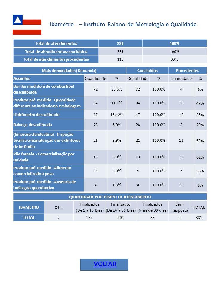 Ipemfort - Instituto de Pesos e Medidas de Fortaleza VOLTAR Total de atendimentos 47100% Total de atendimentos concluídos 3983,0% Total de atendimentos em andamento 817,0% Total de atendimentos procedentes 2154% Mais demandados (Denuncia)ConcluídosProcedentes AssuntosQuantidade% % % SEM SELO - Colchões e colchonetes 1841,9%1587,5%15 100% Balança descalibrada1023,3%660,0%3 50% Pão francês vendido a unidade 49,3%4100,0%0 0% Bomba medidora de combustível descalibrada 37,0%3100,0%0 0% Produto pré-medido - Quantidade diferente ao indicado na embalagem 24,7%2100,0%0 0% SEM SELO - Aparelhos eletrodoméstico e similares 24,7%2100,0%2 100% QUANTIDADE POR TEMPO DE ATENDIMENTO IPEM-FORT24 h Finalizados (De 1 a 15 Dias) Finalizados (De 16 a 30 Dias) Finalizados (Mais de 30 dias) Sem Resposta TOTAL 018516847