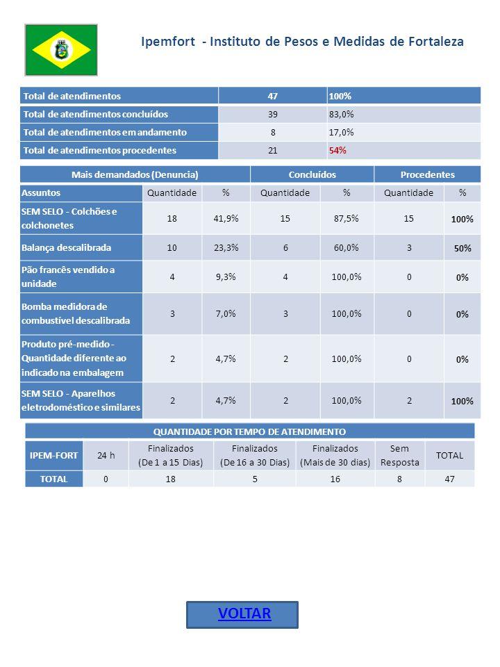 Ipem-ES - Instituto de Pesos e Medidas do Estado do Espírito Santo Total de atendimentos 49100% Total de atendimentos concluídos 2346,9% Total de atendimentos em andamento 2653,1% Total de atendimentos procedentes 835% Mais demandados (Denuncia)ConcluídosProcedentes AssuntosQuantidade% % % Balança descalibrada1327,7%17,7%0 0% Comercialização do pão francês em unidade 612,8%466,7%3 75% Bomba medidora de combustível descalibrada 48,5%375,0%2 67% SEM SELO - Bebedouro24,3%2100,0%0 0% (Empresa clandestina) - Inspeção técnica em extintores de incêndio 24,3%150,0%0 0% (Empresa clandestina) - Reforma de pneus 24,3%2100,0%0 0% Produto pré-medido - Quantidade diferente da indicada na embalagem 24,3%00,0%00% VOLTAR QUANTIDADE POR TEMPO DE ATENDIMENTO - IPEM-ES24 h Finalizados (De 1 a 15 Dias) Finalizados (De 16 a 30 Dias) Finalizados (Mais de 30 dias) Sem Resposta TOTAL 620152649