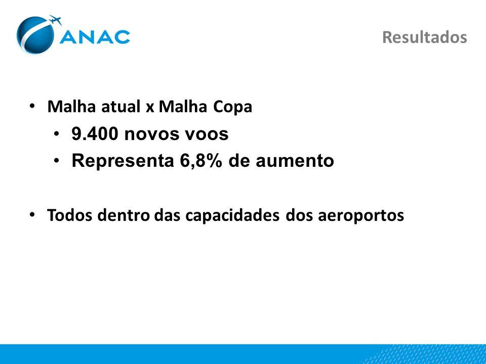 Resultados Malha atual x Malha Copa 9.400 novos voos Representa 6,8% de aumento Todos dentro das capacidades dos aeroportos
