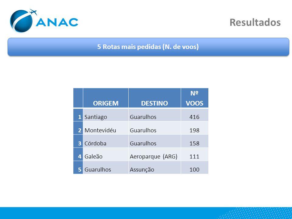 Resultados 5 Rotas mais pedidas (N. de voos) ORIGEMDESTINO Nº VOOS 1SantiagoGuarulhos416 2MontevidéuGuarulhos198 3CórdobaGuarulhos158 4GaleãoAeroparqu