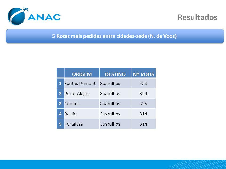 Resultados 5 Rotas mais pedidas entre cidades-sede (N.