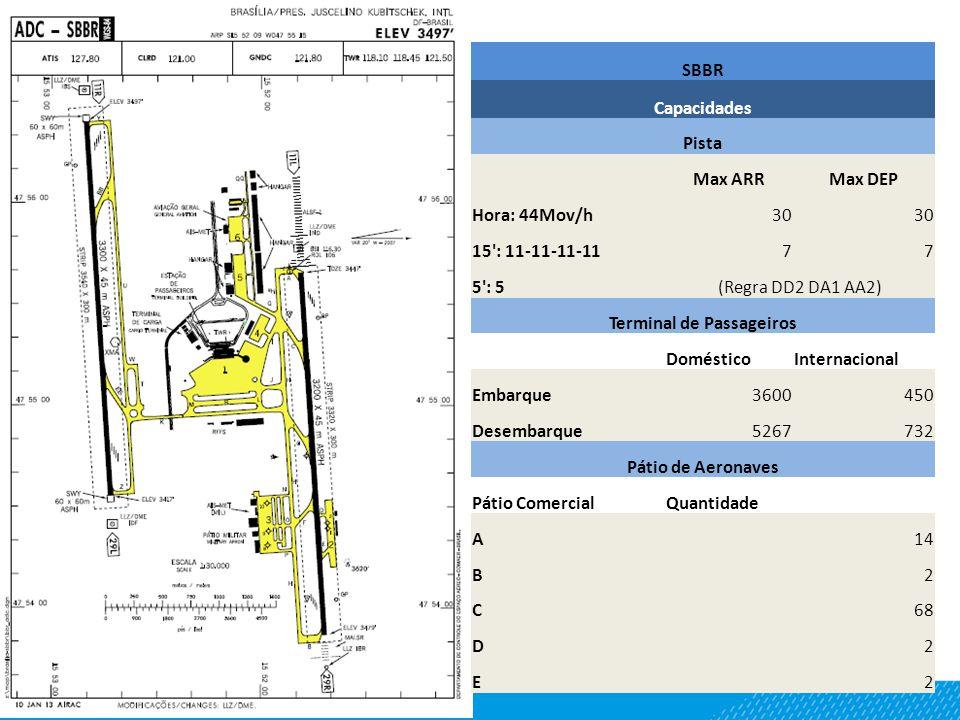 SBBR Capacidades Pista Max ARRMax DEP Hora: 44Mov/h30 15 : 11-11-11-1177 5 : 5(Regra DD2 DA1 AA2) Terminal de Passageiros DomésticoInternacional Embarque3600450 Desembarque5267732 Pátio de Aeronaves Pátio ComercialQuantidade A14 B2 C68 D2 E2