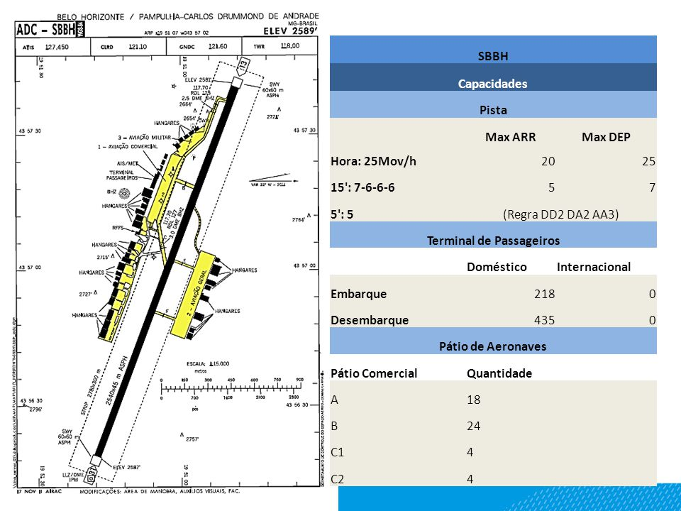 SBBH Capacidades Pista Max ARRMax DEP Hora: 25Mov/h2025 15 : 7-6-6-657 5 : 5(Regra DD2 DA2 AA3) Terminal de Passageiros DomésticoInternacional Embarque2180 Desembarque4350 Pátio de Aeronaves Pátio ComercialQuantidade A18 B24 C14 C24