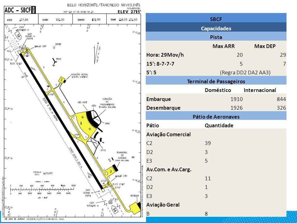 SBCF Capacidades Pista Max ARRMax DEP Hora: 29Mov/h2029 15 : 8-7-7-757 5 : 5(Regra DD2 DA2 AA3) Terminal de Passageiros DomésticoInternacional Embarque1910844 Desembarque1926326 Pátio de Aeronaves PátioQuantidade Aviação Comercial C239 D23 E35 Av.Com.