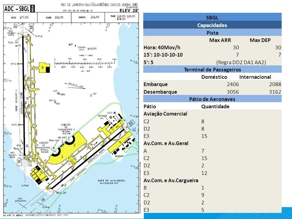 SBGL Capacidades Pista Max ARRMax DEP Hora: 40Mov/h30 15': 10-10-10-1077 5': 5(Regra DD2 DA1 AA2) Terminal de Passageiros DomésticoInternacional Embar