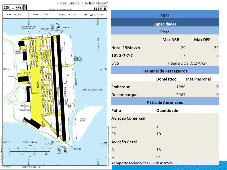 Aeroporto fechado das 23:00h as 5:59h SBRJ Capacidades Pista Max ARRMax DEP Hora: 29Mov/h29 15': 8-7-7-777 5': 5(Regra DD2 DA2 AA2) Terminal de Passag