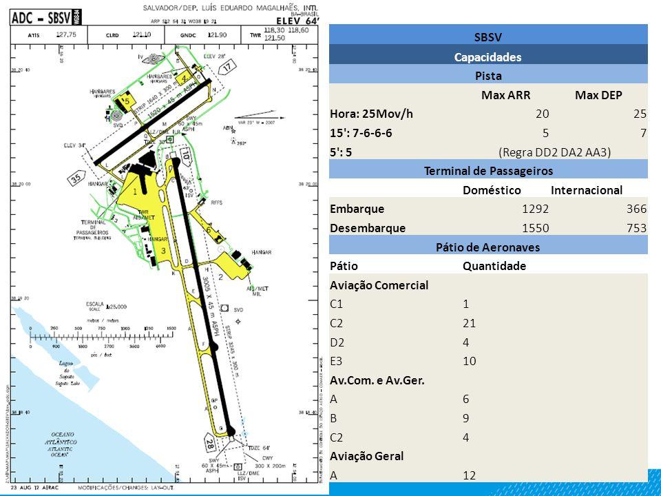 SBSV Capacidades Pista Max ARRMax DEP Hora: 25Mov/h2025 15 : 7-6-6-657 5 : 5(Regra DD2 DA2 AA3) Terminal de Passageiros DomésticoInternacional Embarque1292366 Desembarque1550753 Pátio de Aeronaves PátioQuantidade Aviação Comercial C11 C221 D24 E310 Av.Com.