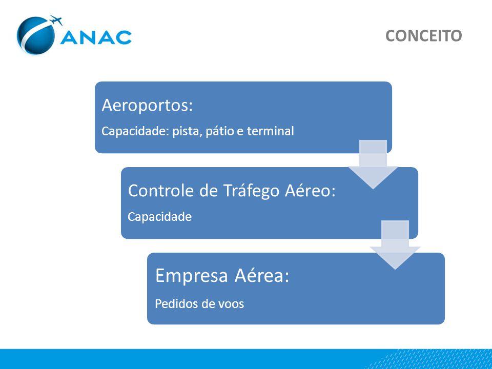 CONCEITO Aeroportos: Capacidade: pista, pátio e terminal Controle de Tráfego Aéreo: Capacidade Empresa Aérea: Pedidos de voos