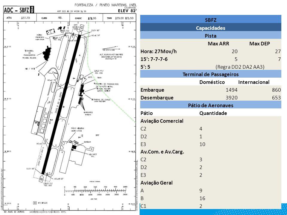 SBFZ Capacidades Pista Max ARRMax DEP Hora: 27Mov/h2027 15 : 7-7-7-657 5 : 5(Regra DD2 DA2 AA3) Terminal de Passageiros DomésticoInternacional Embarque1494860 Desembarque3920653 Pátio de Aeronaves PátioQuantidade Aviação Comercial C24 D21 E310 Av.Com.