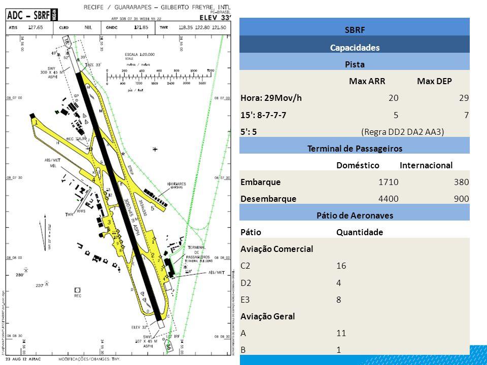 SBRF Capacidades Pista Max ARRMax DEP Hora: 29Mov/h2029 15 : 8-7-7-757 5 : 5(Regra DD2 DA2 AA3) Terminal de Passageiros DomésticoInternacional Embarque1710380 Desembarque4400900 Pátio de Aeronaves PátioQuantidade Aviação Comercial C216 D24 E38 Aviação Geral A11 B1