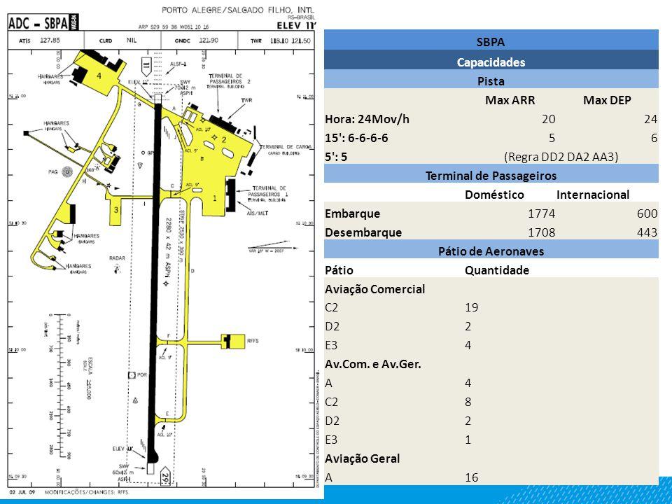 SBPA Capacidades Pista Max ARRMax DEP Hora: 24Mov/h2024 15 : 6-6-6-656 5 : 5(Regra DD2 DA2 AA3) Terminal de Passageiros DomésticoInternacional Embarque1774600 Desembarque1708443 Pátio de Aeronaves PátioQuantidade Aviação Comercial C219 D22 E34 Av.Com.