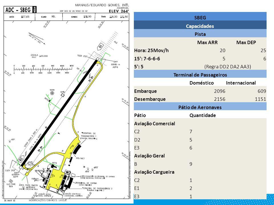 SBEG Capacidades Pista Max ARRMax DEP Hora: 25Mov/h2025 15': 7-6-6-656 5': 5(Regra DD2 DA2 AA3) Terminal de Passageiros DomésticoInternacional Embarqu