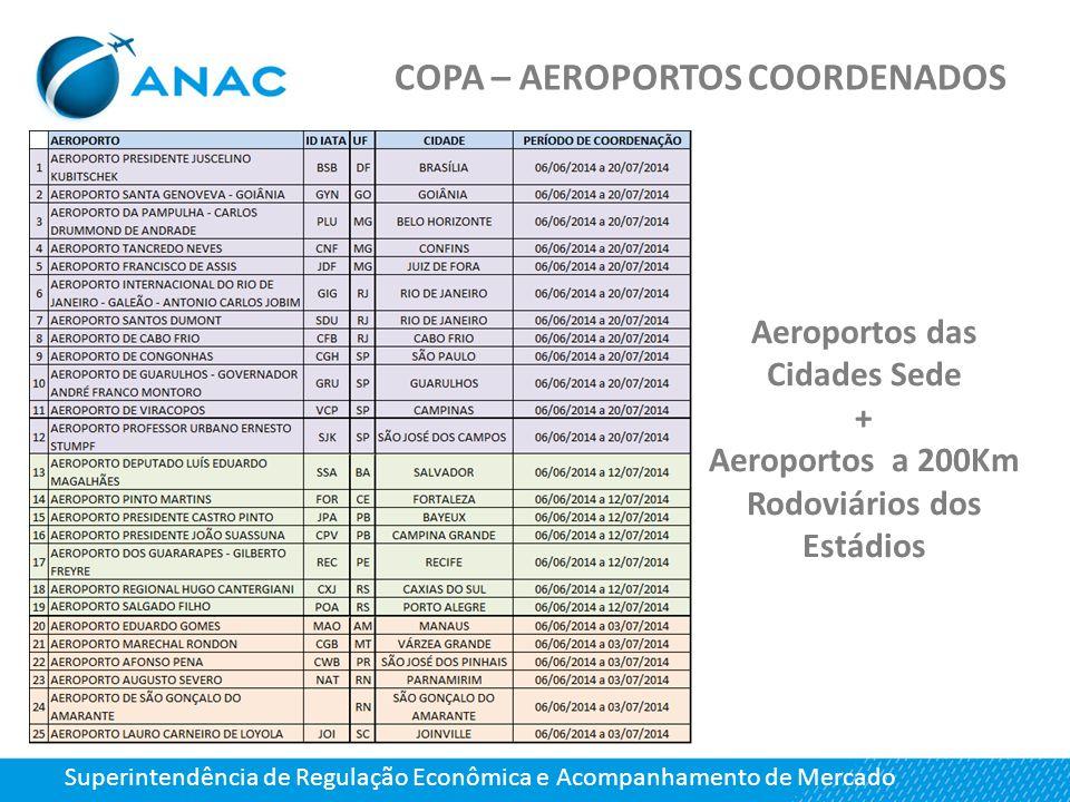 COPA – AEROPORTOS COORDENADOS Superintendência de Regulação Econômica e Acompanhamento de Mercado Aeroportos das Cidades Sede + Aeroportos a 200Km Rod