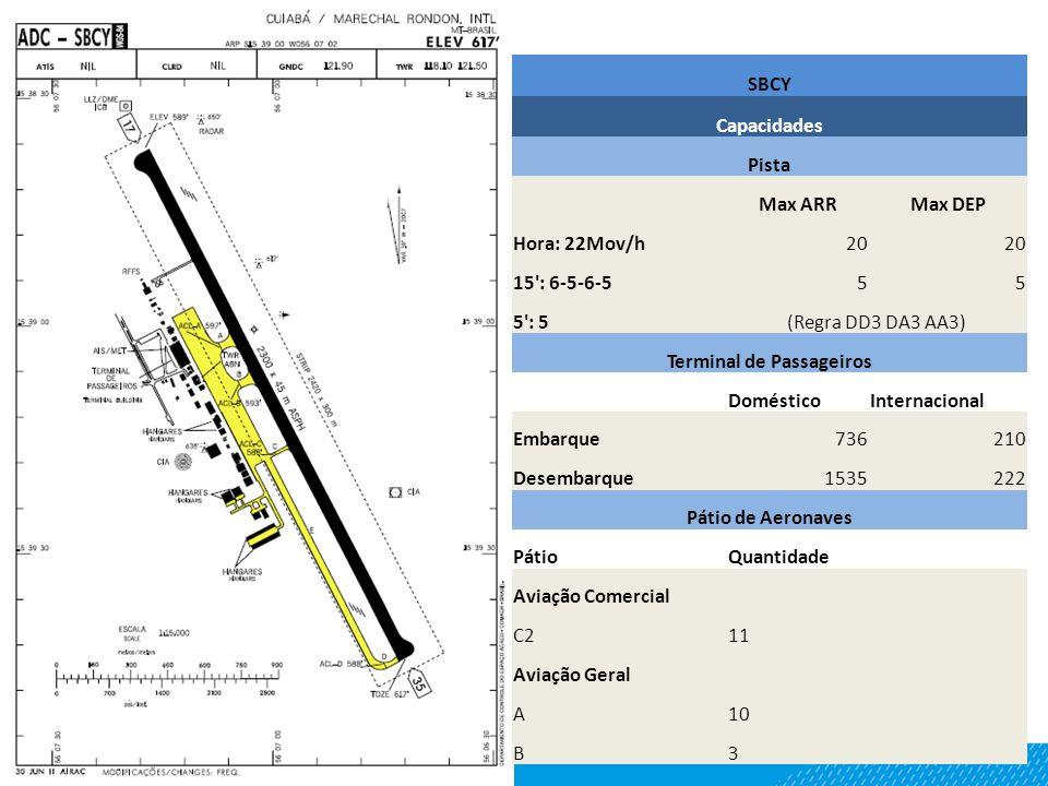 SBCY Capacidades Pista Max ARRMax DEP Hora: 22Mov/h20 15 : 6-5-6-555 5 : 5(Regra DD3 DA3 AA3) Terminal de Passageiros DomésticoInternacional Embarque736210 Desembarque1535222 Pátio de Aeronaves PátioQuantidade Aviação Comercial C211 Aviação Geral A10 B3