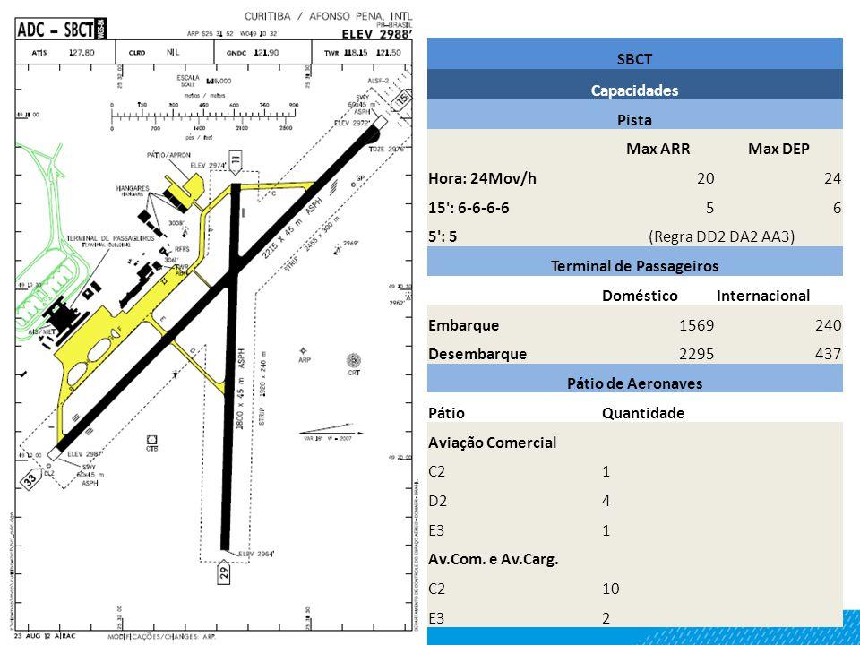 SBCT Capacidades Pista Max ARRMax DEP Hora: 24Mov/h2024 15': 6-6-6-656 5': 5(Regra DD2 DA2 AA3) Terminal de Passageiros DomésticoInternacional Embarqu