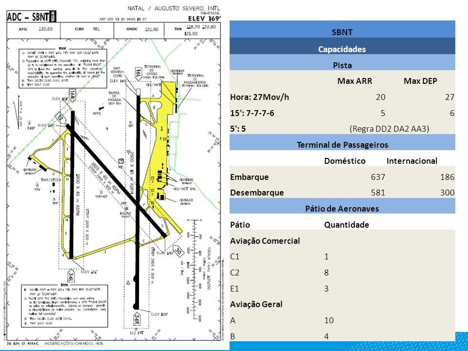 SBNT Capacidades Pista Max ARRMax DEP Hora: 27Mov/h2027 15 : 7-7-7-656 5 : 5(Regra DD2 DA2 AA3) Terminal de Passageiros DomésticoInternacional Embarque637186 Desembarque581300 Pátio de Aeronaves PátioQuantidade Aviação Comercial C11 C28 E13 Aviação Geral A10 B4