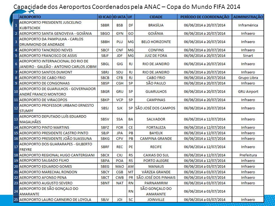 Capacidade dos Aeroportos Coordenados pela ANAC – Copa do Mundo FIFA 2014