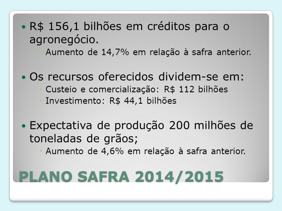 PLANO SAFRA 2014/2015 R$ 156,1 bilhões em créditos para o agronegócio.  Aumento de 14,7% em relação à safra anterior. Os recursos oferecidos dividem-