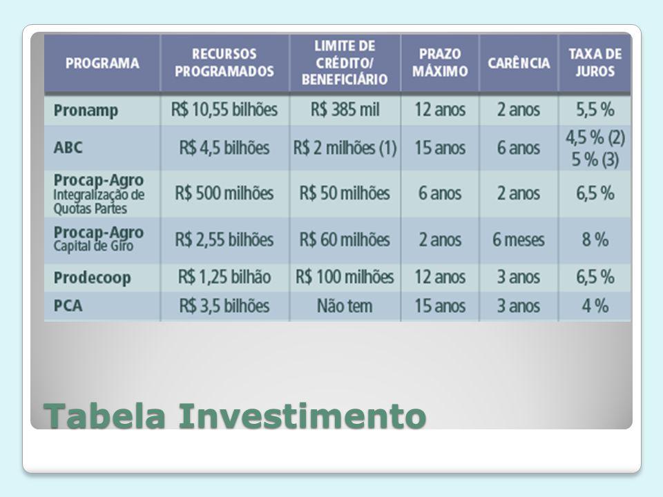 Tabela Investimento