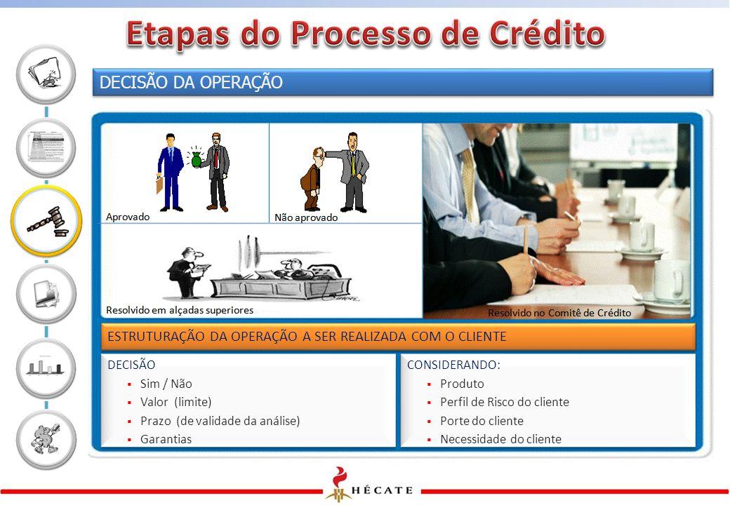 DECISÃO DA OPERAÇÃO ESTRUTURAÇÃO DA OPERAÇÃO A SER REALIZADA COM O CLIENTE CONSIDERANDO:  Produto  Perfil de Risco do cliente  Porte do cliente  Necessidade do cliente CONSIDERANDO:  Produto  Perfil de Risco do cliente  Porte do cliente  Necessidade do cliente DECISÃO  Sim / Não  Valor (limite)  Prazo (de validade da análise)  Garantias DECISÃO  Sim / Não  Valor (limite)  Prazo (de validade da análise)  Garantias